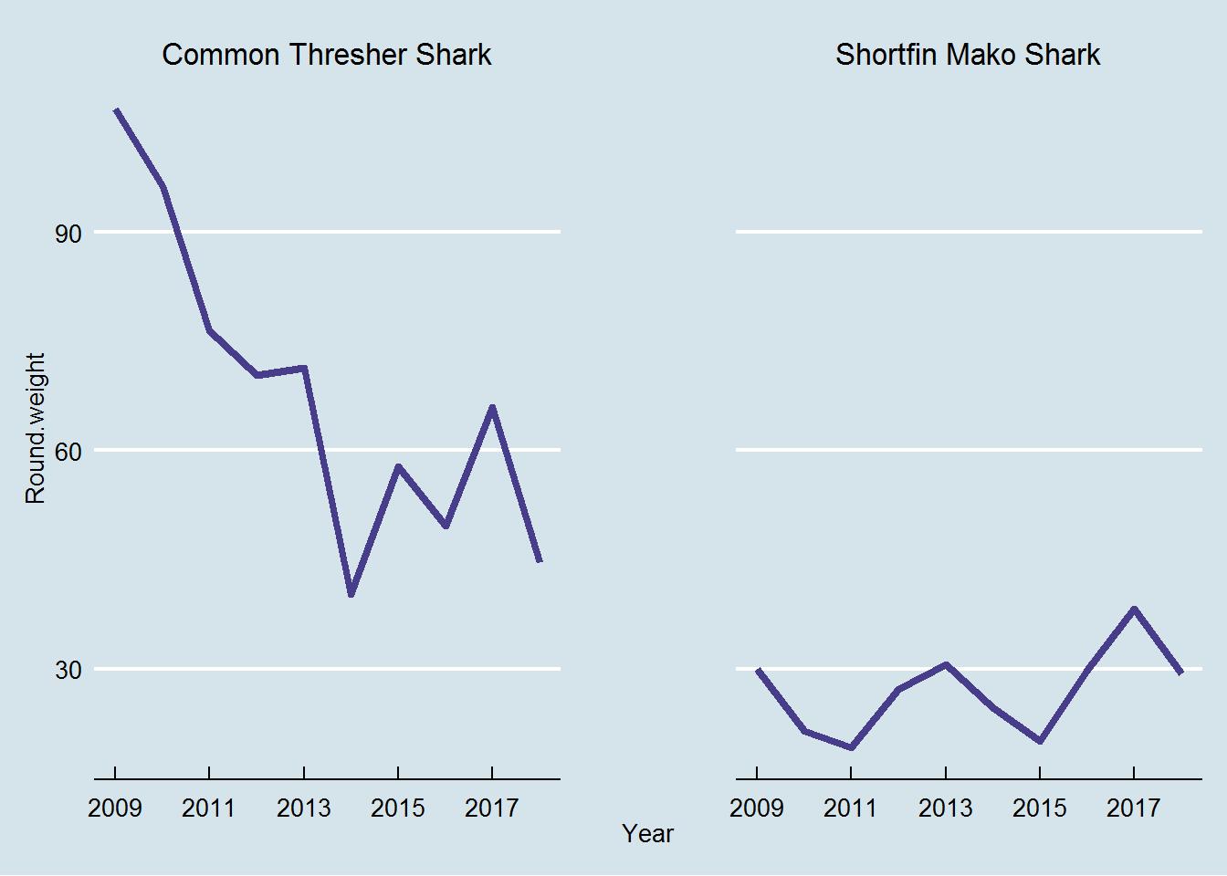 West coast landings of common thresher and shortfin mako sharks, last 10 years.