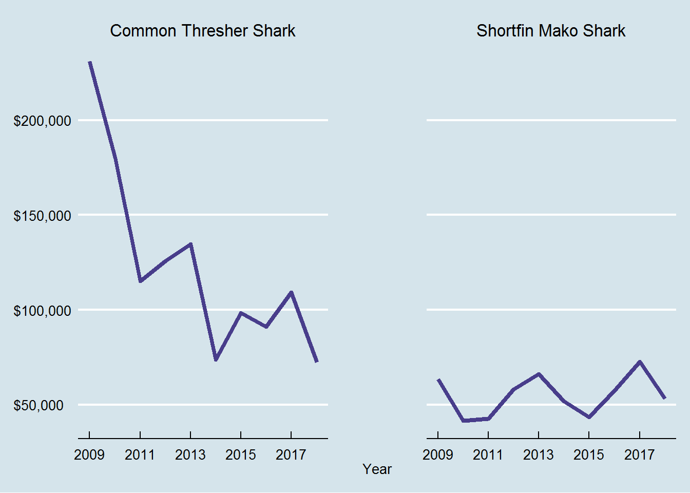 Ex-vessel revenue from west coast landings of common thresher and shortfin mako sharks, last 10 years.