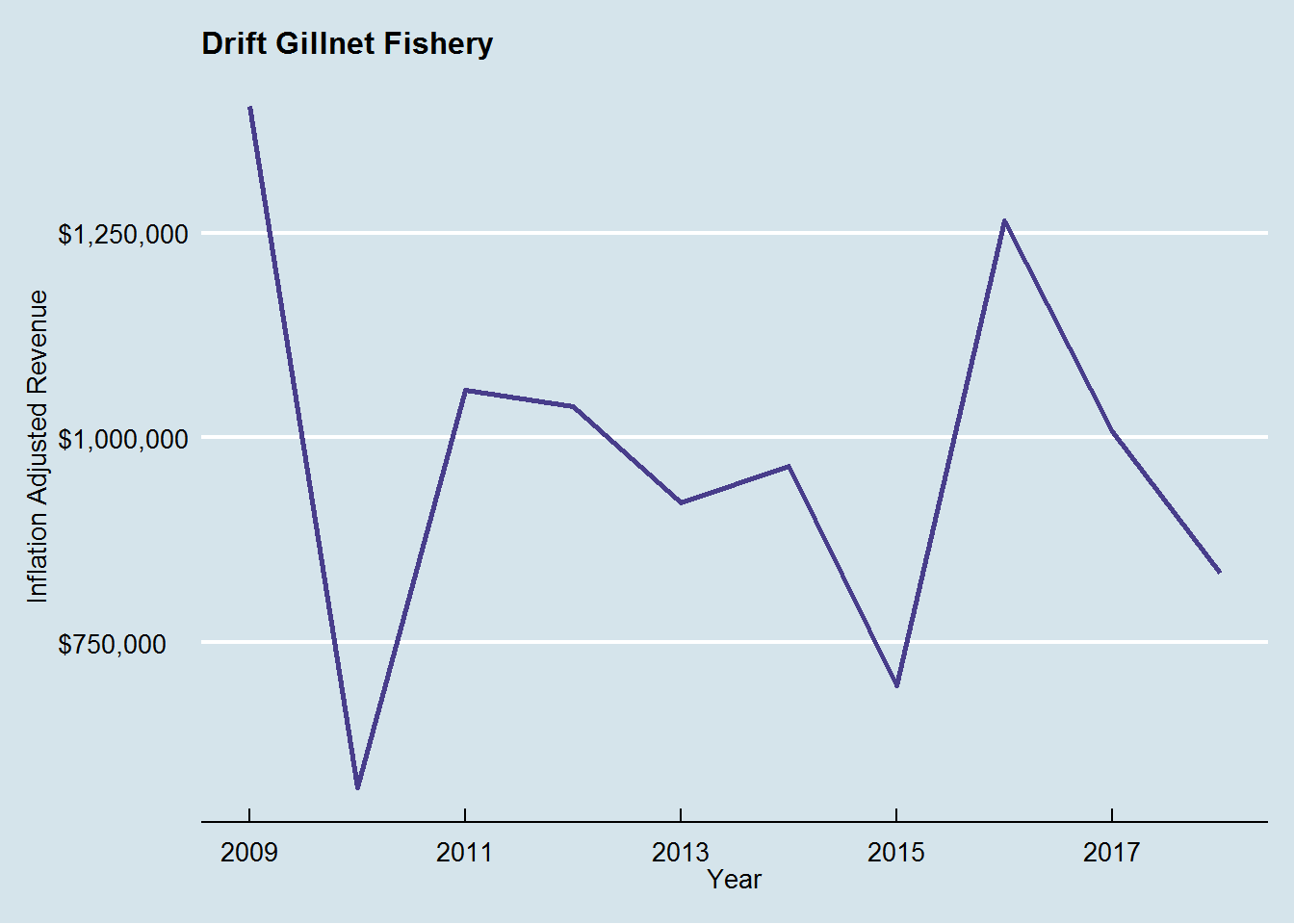 Inflation-adjusted revenue for the drift gillnet fishery for albacore, last 10 years.