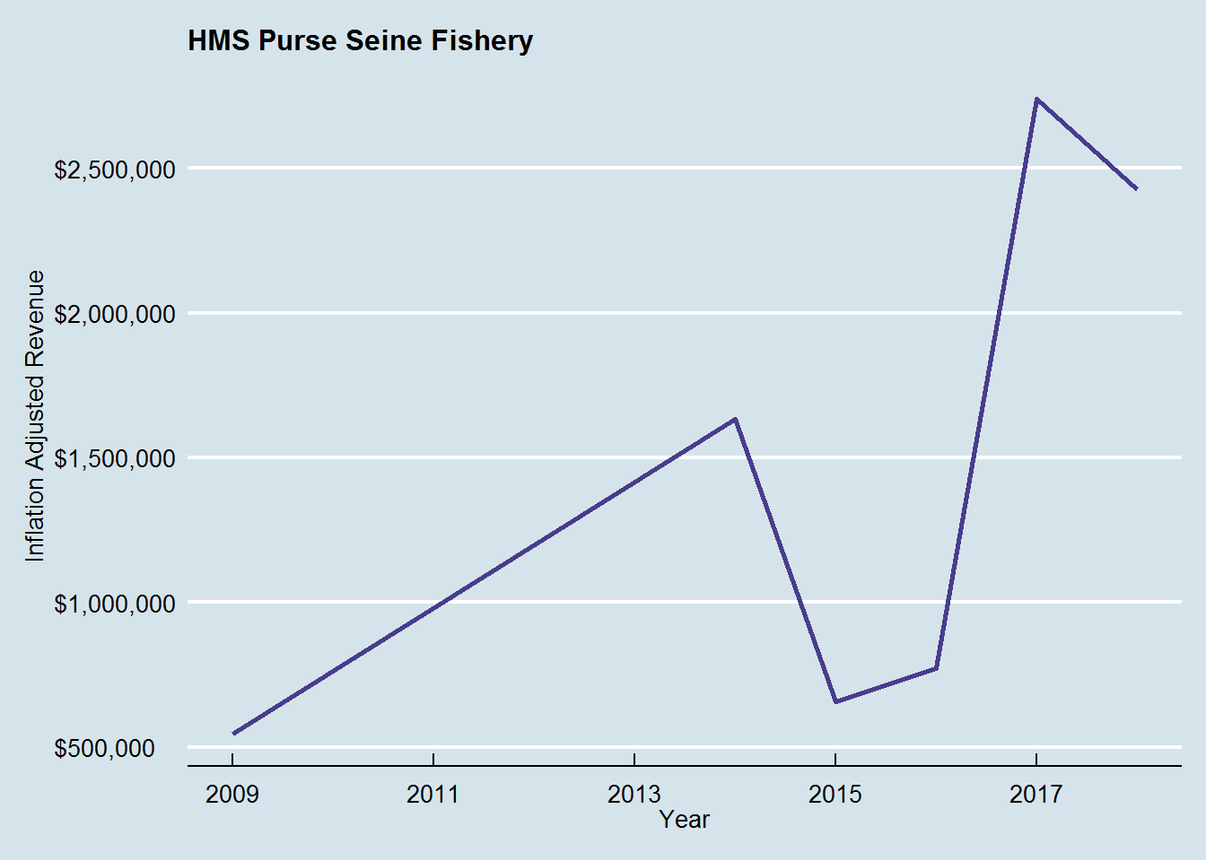Inflation-adjusted revenue for the HMS purse seine fishery for albacore, last 10 years.