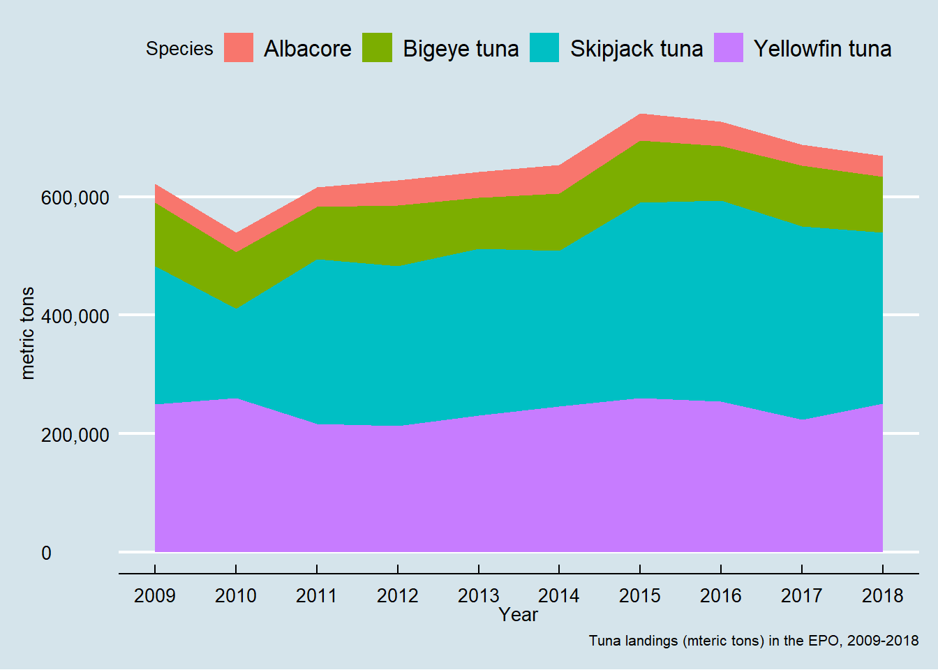 Annual landings of albacore, bigeye, skipjack, and yellowfin tunas in metric tons, 2009-2018.