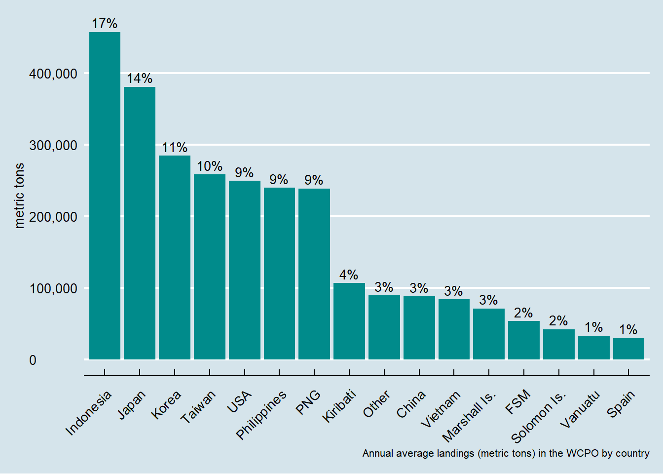 Average annual landings, metric ton, 2009-2018 by country in the Western and Central Pacific Ocean.
