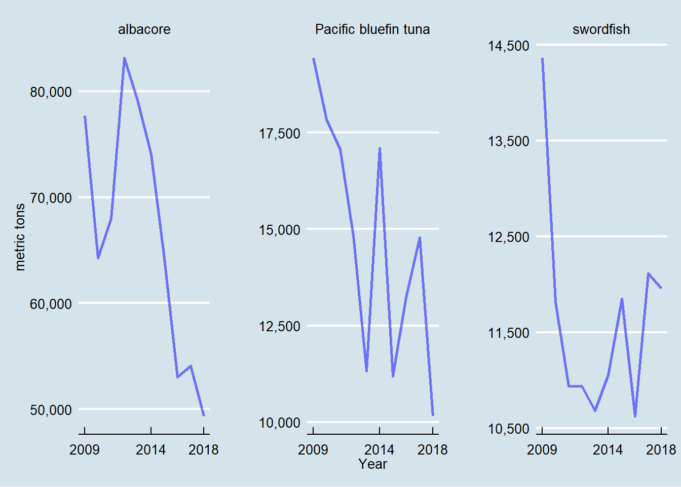 Landings of albacore, Pacific bluefin, and swordfish, metric tons 2009-2018 in the North Pacific Ocean.