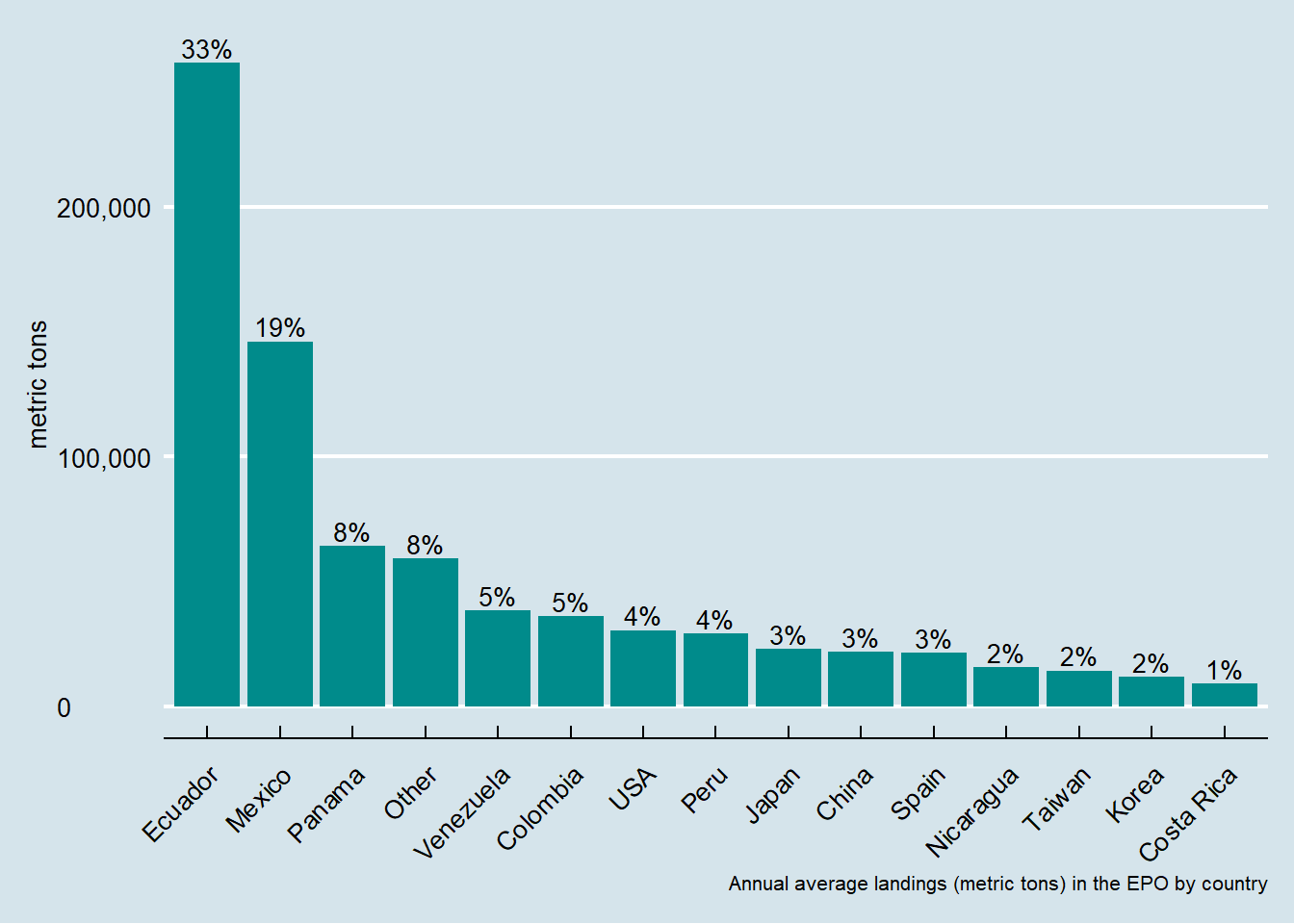 Average annual landings in metric tons by country in the Eastern Pacific Ocean.