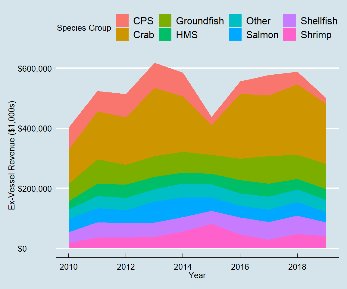 Inflation-adjusted ex-vessel revenue by species group.